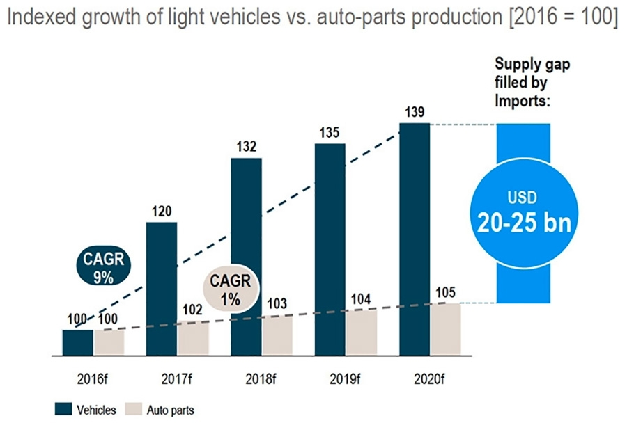 Indexed growth of light vehicles vs auto-parts production