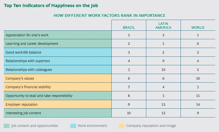 Top ten indicators of happiness on the job