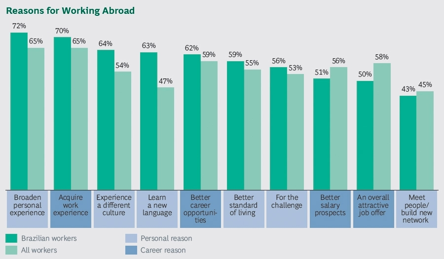 Reasons for working abroad