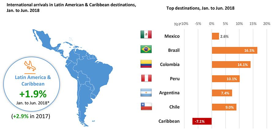Inbound travel: south american destinations fuel growth led by brazil