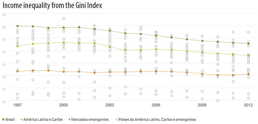 Income inequality from the Gini Index