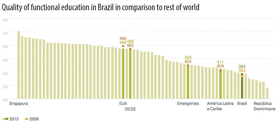 Quality of functional education in Brazil in comparison to rest of world