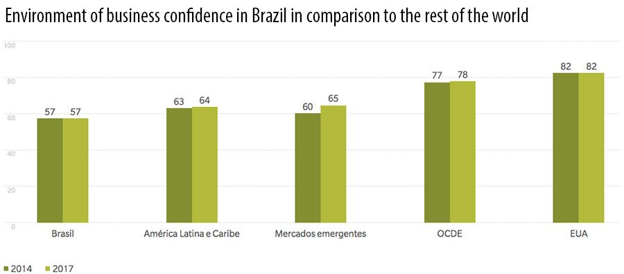 Environment of business confidence in Brazil in comparison to the rest of the world