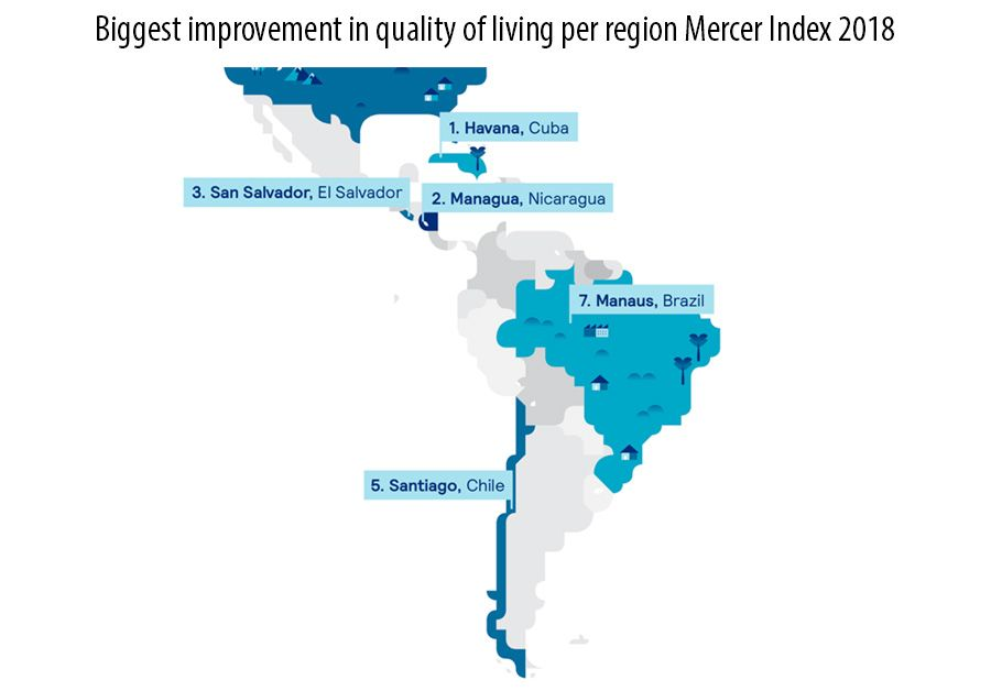 Biggest improvement in quality of living per region Mercer Index 2018