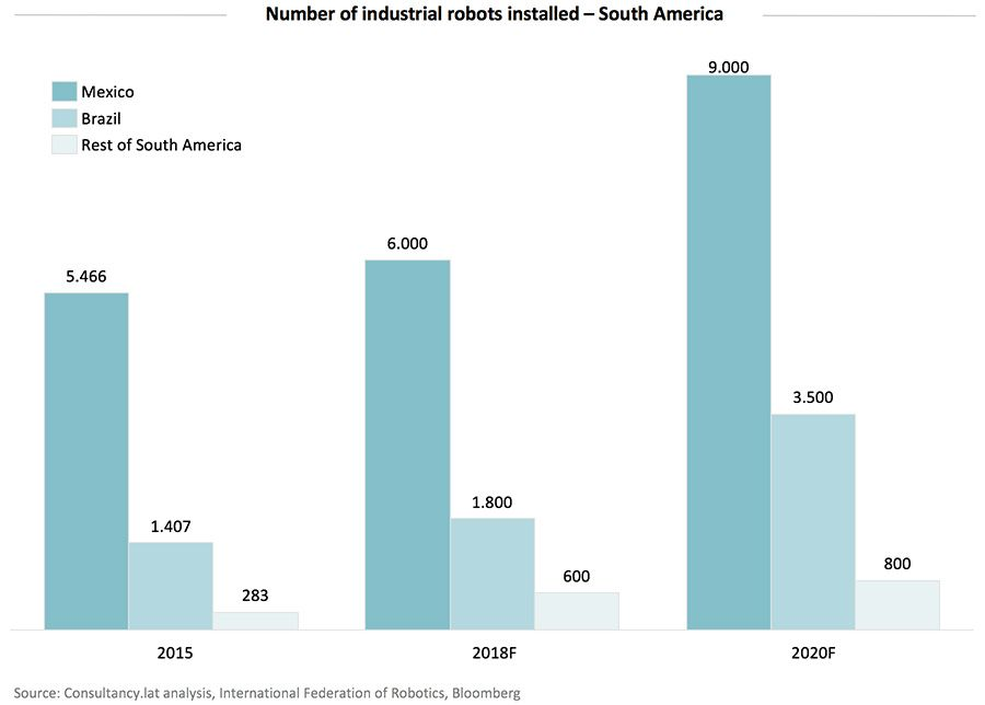 Number of industrial robots installed – South America