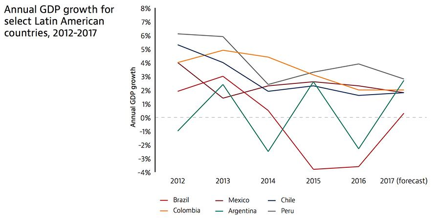 Annual GDP growth for select Latin American countries