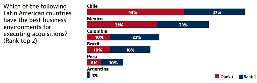 Business attitudes towards investment environments in Latin America by country in 2018