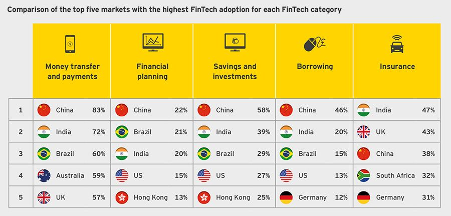 Comparison of the top five markets with the highest FinTech adoption for each FinTech category