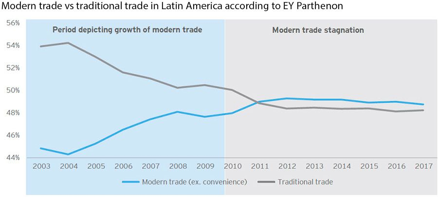 Modern trade vs traditional trade in Latin America according to EY Parthenon