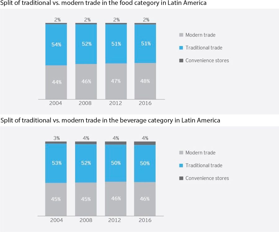 Modern trade and traditional trade split in terms of food and beverage in Latin America according to EY Parthenon