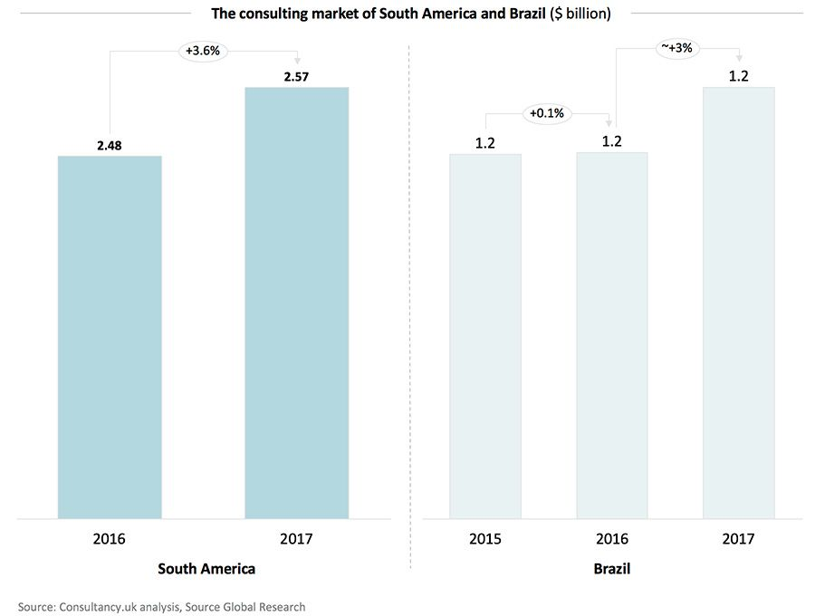 The consulting market of South America and Brazil ($ billion)