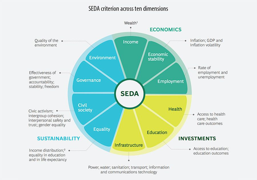 The Boston Consulting Group's SEDA criterion across ten dimensions