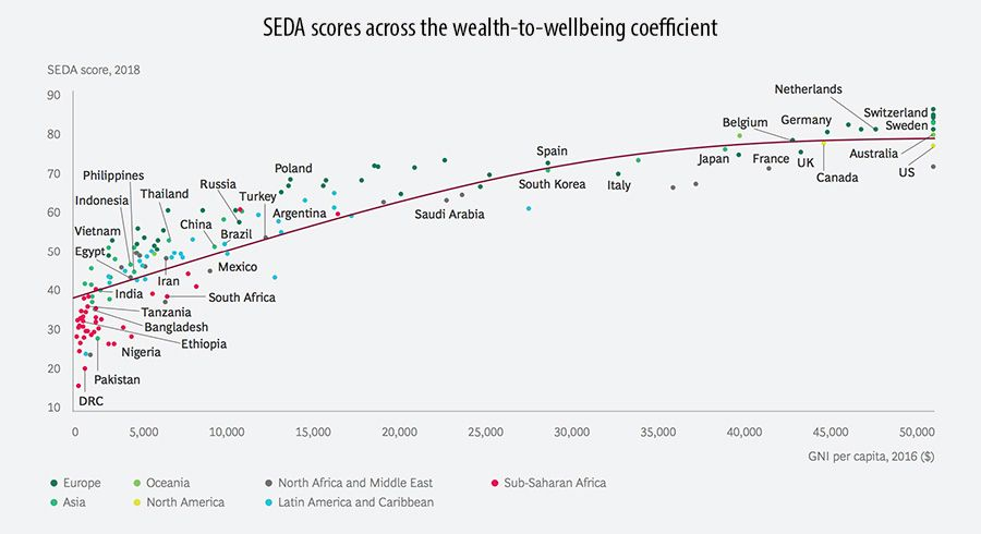 SEDA scores across the wealth-to-wellbeing coefficient