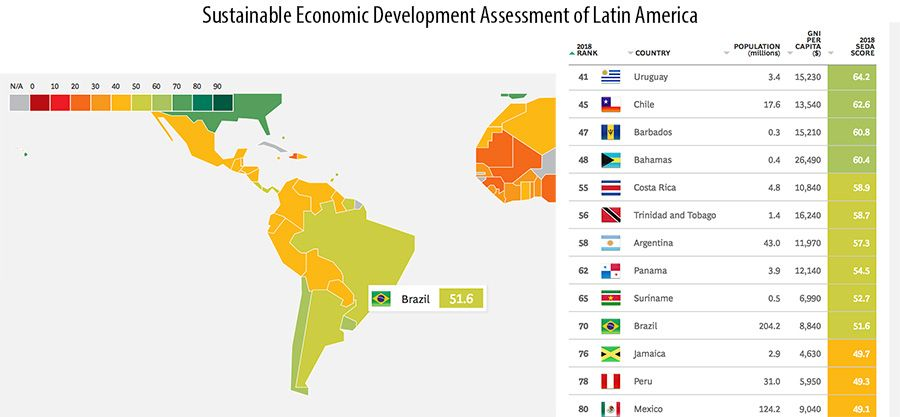 The Boston Consulting Group's Sustainable Economic Development Assessment of Latin America