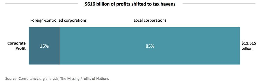 $616 billion of profits shifted to tax havens