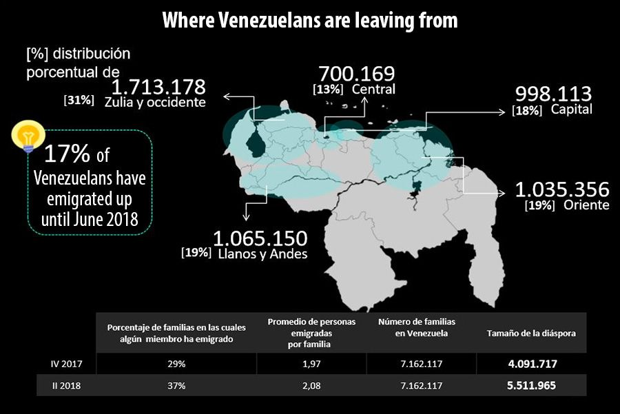 Where Venezuelans are leaving from