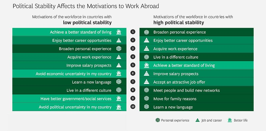 Political stability affects the motivations to work abroad