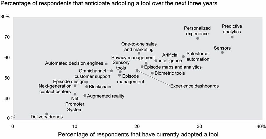 Current and projected adoption rates for various customer experience tools