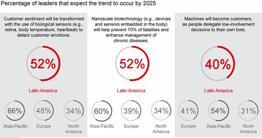 Future customer tool trends expected by executives per region