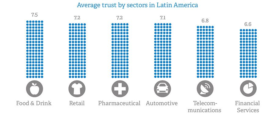Average consumer trust per sector in Latin America