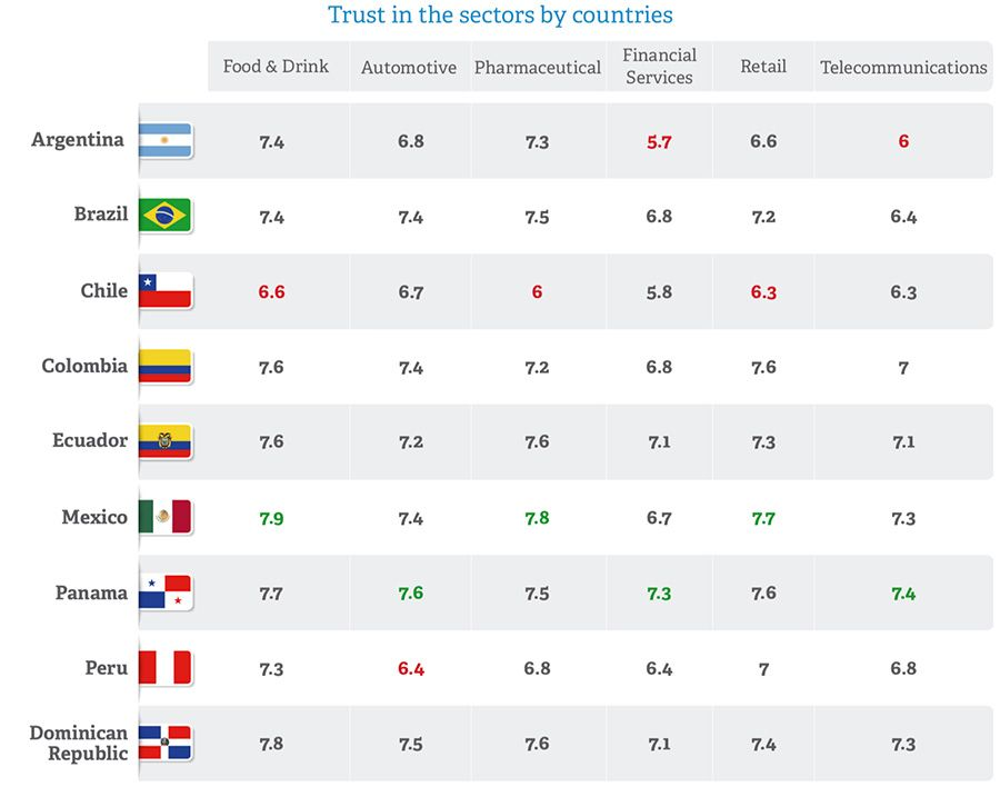 Consumer trust in Latin America by country