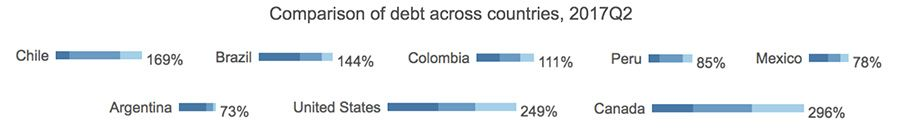 Comparison of debt across countries