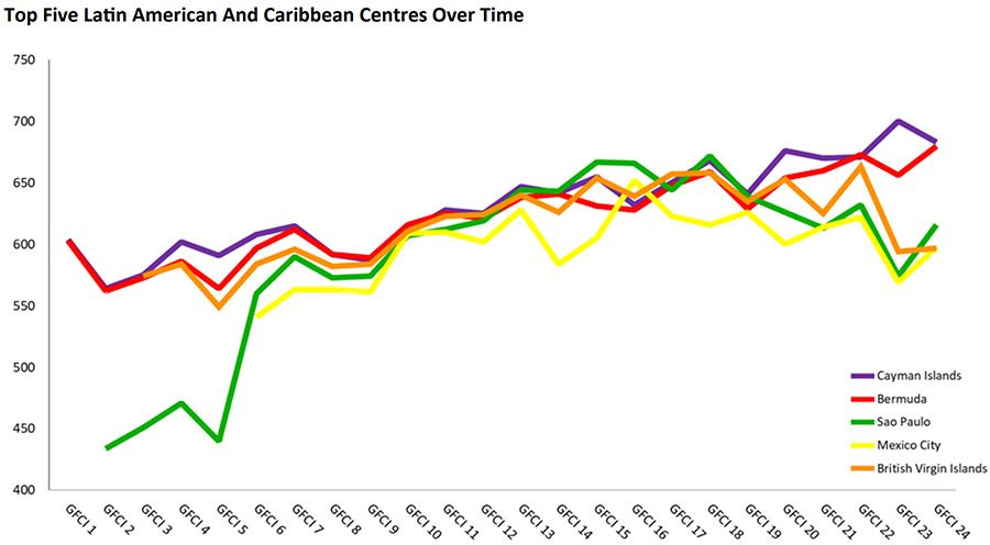 Top Five Latin American And Caribbean Centres Over Time