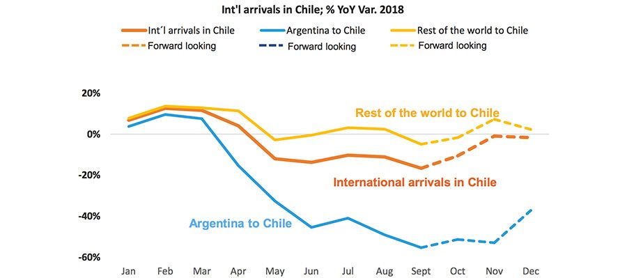 Weak demand from Argentina drags down Chile's inbound performance