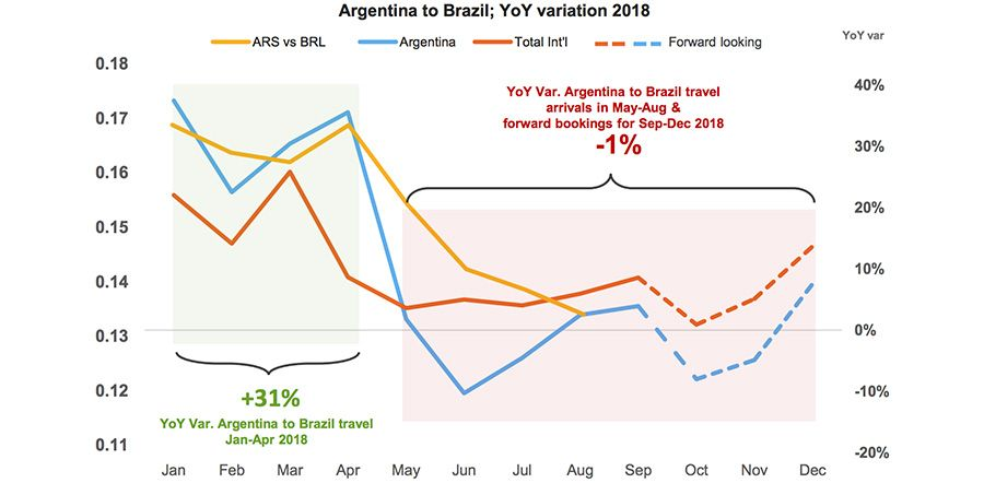 Argentinian Arrivals in Brazil also collapsed along with the exchange rate dip