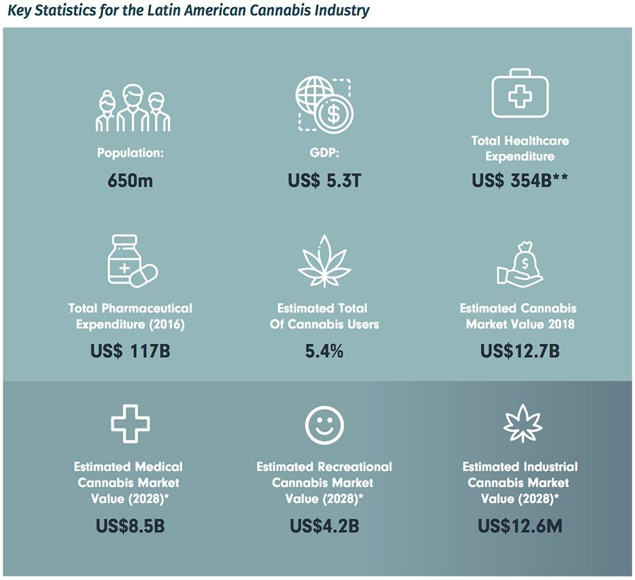 Key Statistics for the Latin American Cannabis Industry