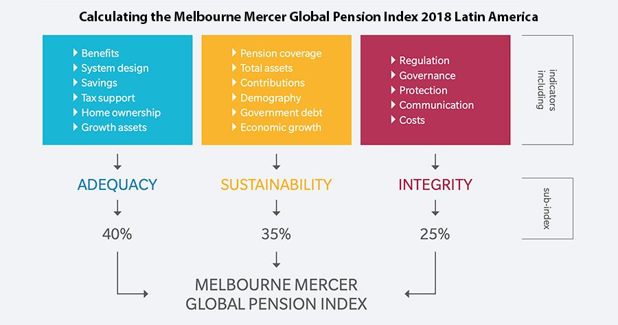 Calculating the Melbourne Mercer Global Pension Index 2018 Latin America