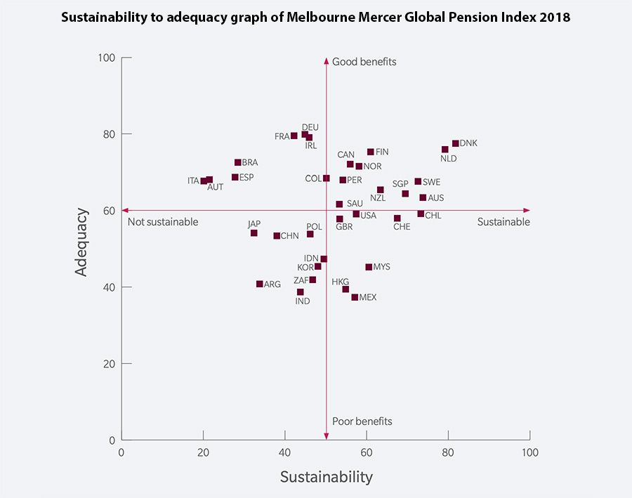 Sustainability to adequacy graph of Melbourne Mercer Global Pension Index 2018