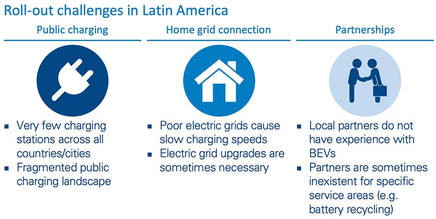 Roll-out challenges in Latin America
