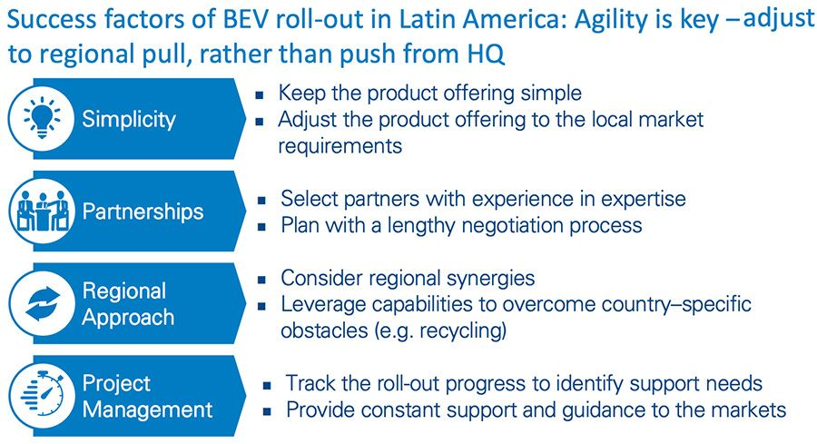 Success factors of BEV roll-out in Latin America
