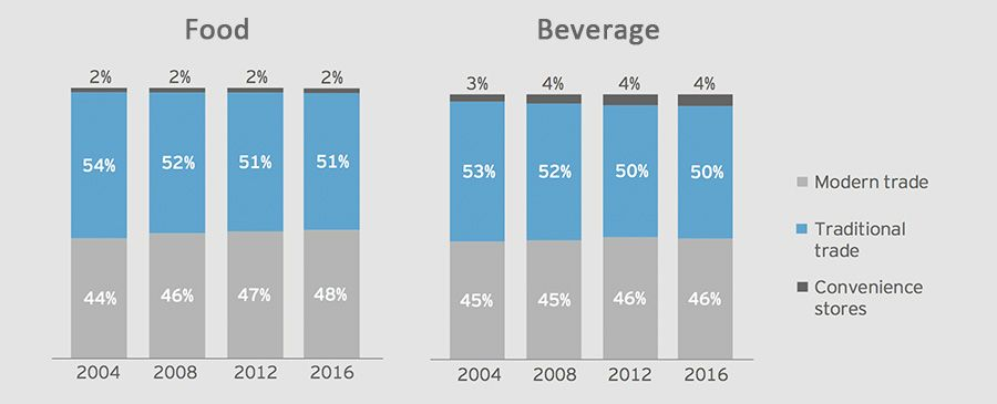 Split of traditional vs. modern trade in the food and beverage category in Latin America