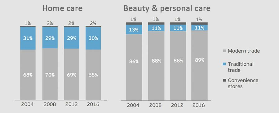 Split of traditional vs. modern trade in the home care & beauty and personal beauty category in Latin America