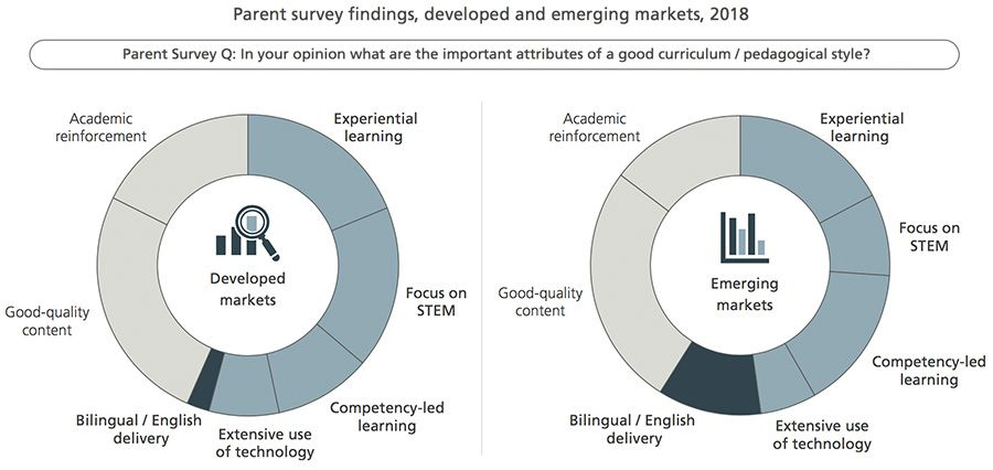 Parent survey  findings, developed and emerging markets