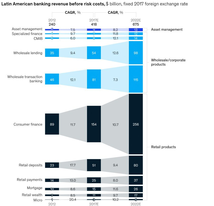 Latin American banking revenue before risk costs