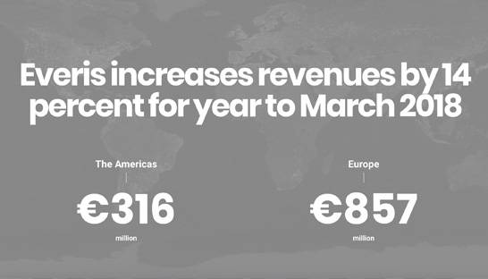Everis increases revenues by 14 percent for year to March 2018