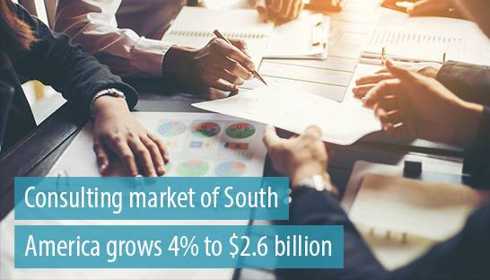 Consulting market of South America grows 4% to $2.6 billion